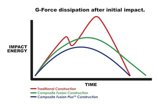 GforceDissapationChart_all