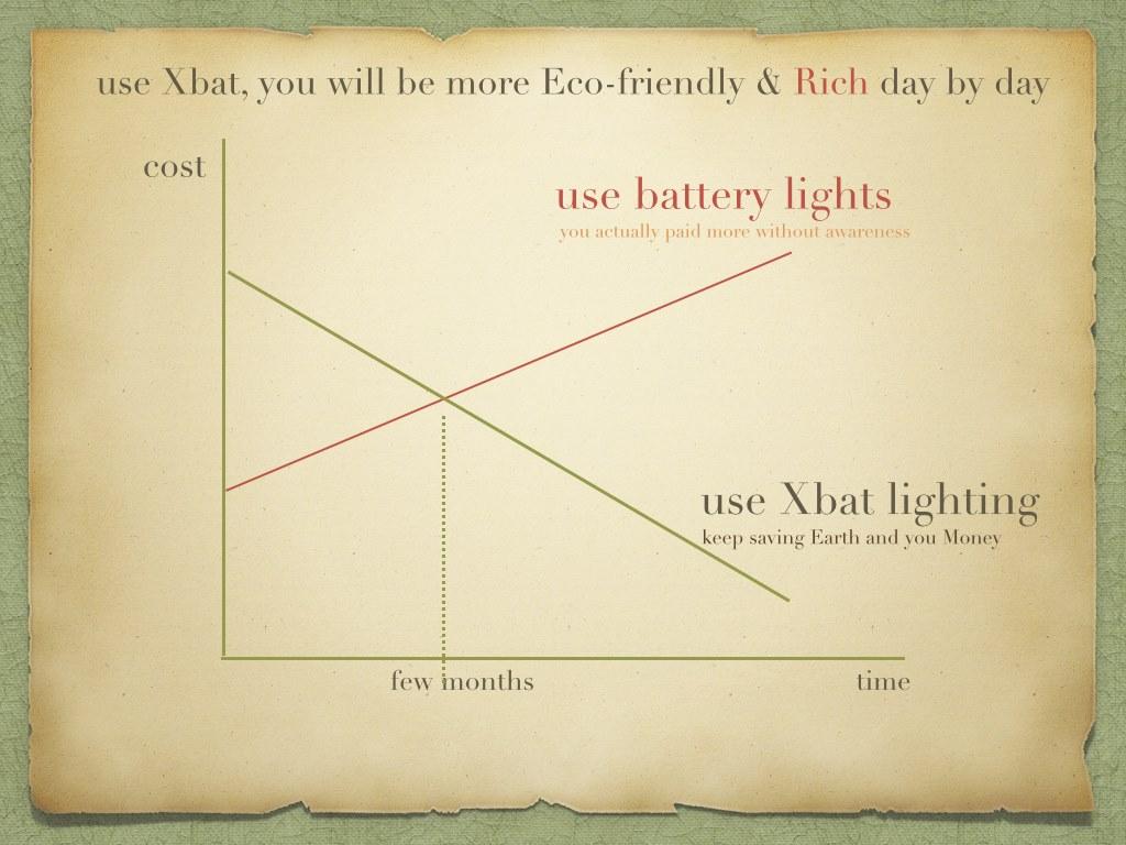 XBAT chart.jpg